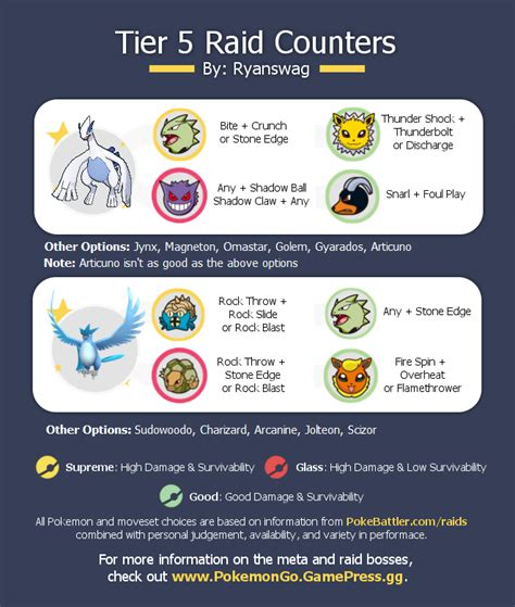 Lugia and Articuno counter chart (with moveset