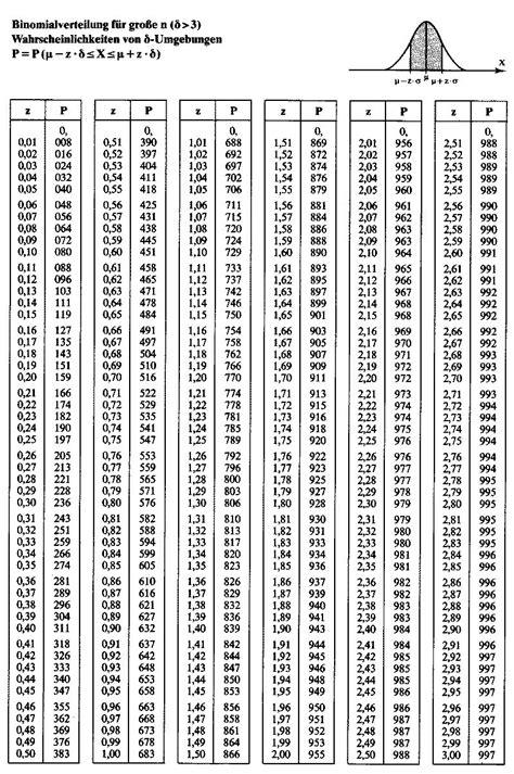 standardnormalverteilung tabelle