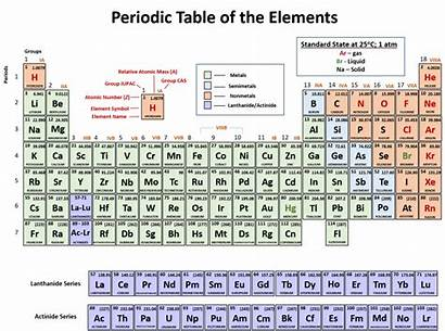 Periodic Table Chemistry Atoms Chapter Pdf Protons