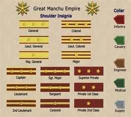 Medieval Military Ranks Army