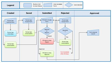 pps conference room reservation workflow diagram