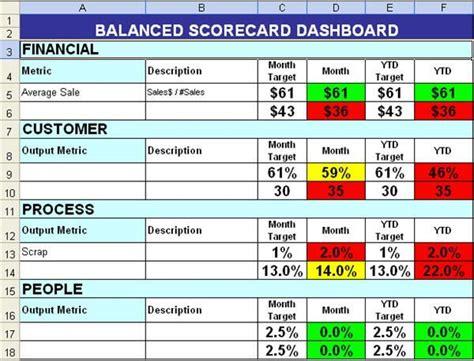 balanced scorecard  color coding work tips