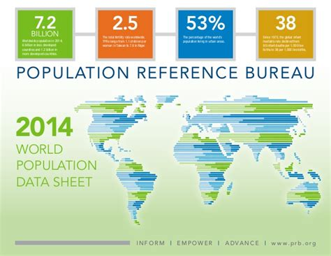 population reference bureau population data 2014