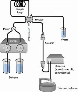 6 5  High Performance  High Pressure  Liquid Chromatography  Hplc