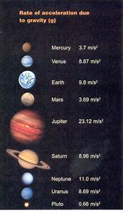 Gravity of All Planets - Pics about space