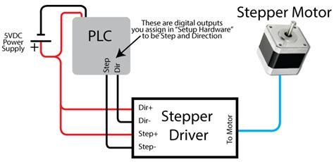 Stepper Motor Control How Move