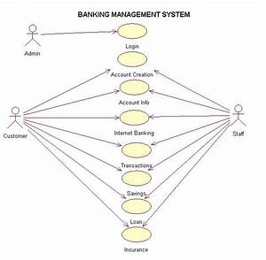 It Professionals  Use Case Diagram Of Banking Management