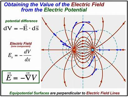 Potential Electric Difference Physics Voltmeter Energy Measured