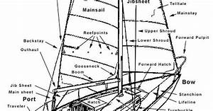 The Names Of Different Parts Of A Boat
