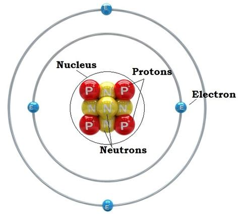 Beryllium Protons by What Is An Atom Parts Of An Atom