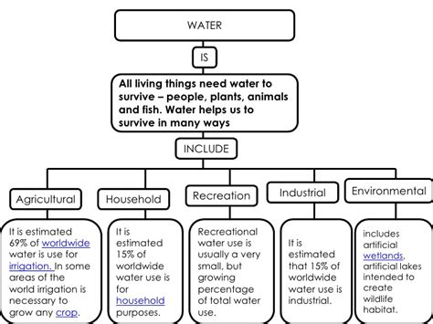 how do animals help humans how do people use water resources