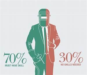 Sales Skills vs. Technical Skills | Welding & Gases Today