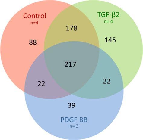 Transcription And Translation Venn Diagram by Venn Diagram Of Microarray Results Overlapping Circles