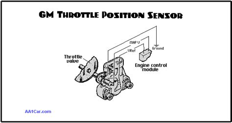 Kia Sorento Throttle Position Sensor