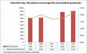 Chart Of The Day Why Maruti 39 S Record Wage Hike May Not