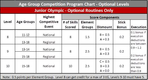 usag level 4 floor routine deductions scoring 101