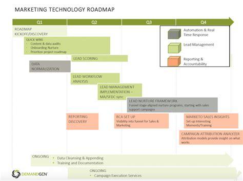 marketing technology roadmap
