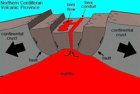Rift Diagram by Earth Layers Plate Tectonics Flocabulary