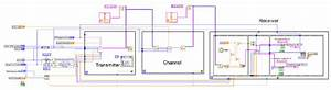 Labview Implementation
