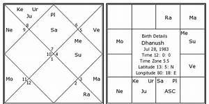 Gandhi Birth Chart Dhanush Birth Chart Dhanush Kundli Horoscope By Date