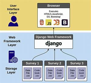 Architectural Diagram Of The Survey Data Viewer Web