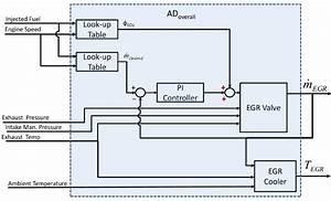 Block Diagram With Anomaly Detector Monitoring Entire Egr