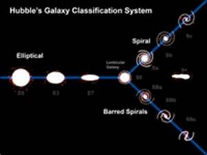 Hubble's Galaxy Classification System - The Tuning Fork ...