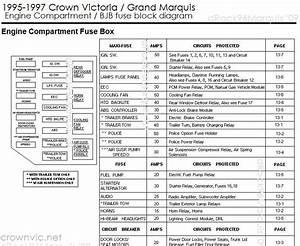 1996 Ford Crown Victorium Fuse Box