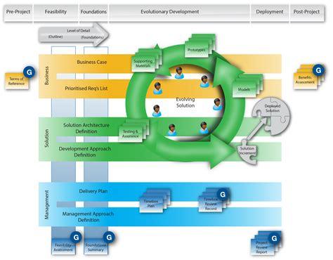 dsdm agile project framework  onwards agile