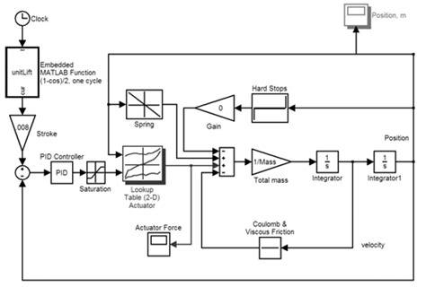 Valve Actuator Diagram by Simplified Block Diagram For Pid Closedloop Of