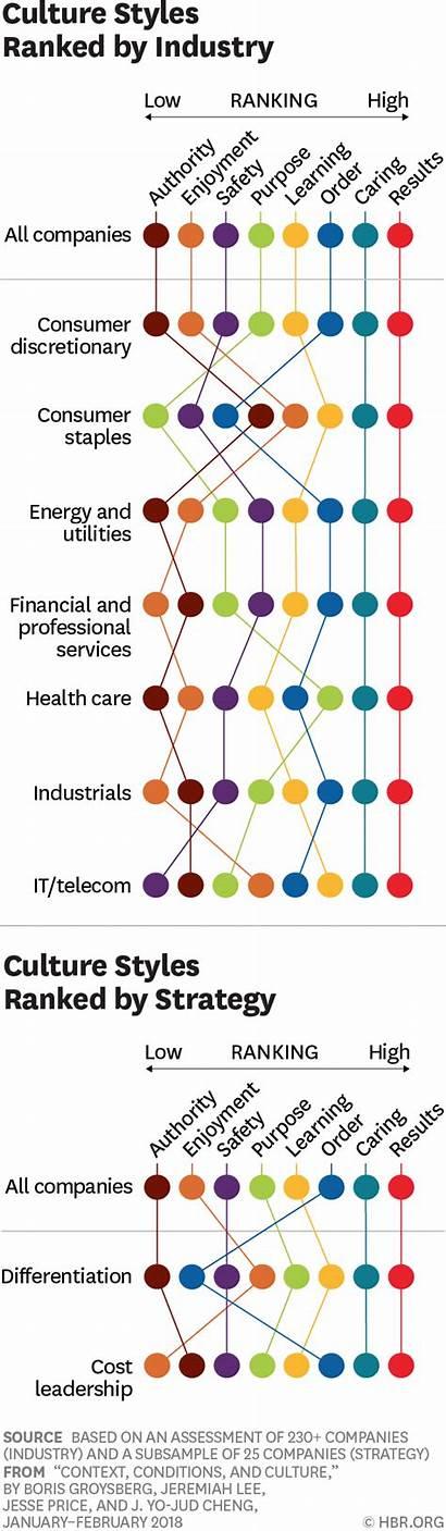 Culture Learned Cultural Hbr Characteristics Behavior Human