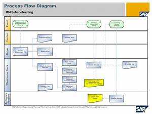 Sap Mm Flow Diagram