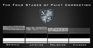 Automotive Paint Correction Processes Explained Seattle