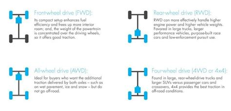 What Is Better 4wd Or Awd by 4wd Vs Awd