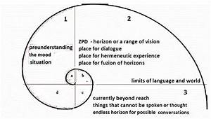 The Spiral Of Hermeneutic Experiences And The Limits Of