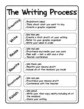 writing process poster and tracking sheet by m mcgann tpt