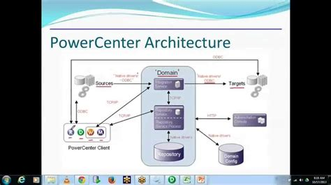 Informatica Architecture by Informatica Tutorial - YouTube