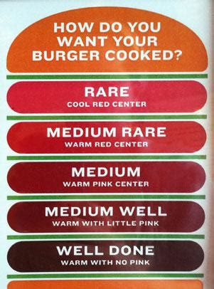 medium burger temp is your customer service too well done
