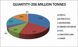 Which state is the largest producer of manganese in India ...
