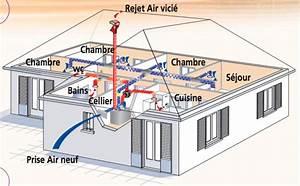 Vmc Double Flux Renovation : air porras fils ~ Melissatoandfro.com Idées de Décoration