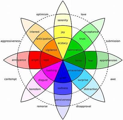 Emotions Wheel Plutchik Emotional Roda Definition Mental
