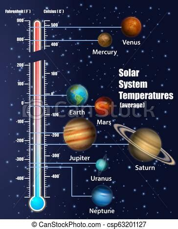 Solar System Planets Temperatures Vector Educational