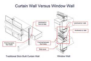 Ykk 750 Curtain Wall by Curtain Wall Window Sill Detail Curtain Menzilperde Net