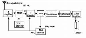 Log Amps Meet Rf Power