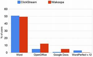 A word about metrics part iii market share of google docs for Google docs market share