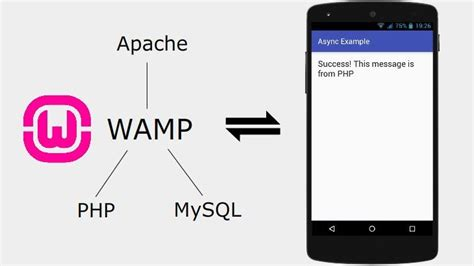 android testing connect android to localhost test android with php mysql