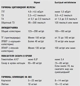 Похудеть за неделю на 5 ru на воде