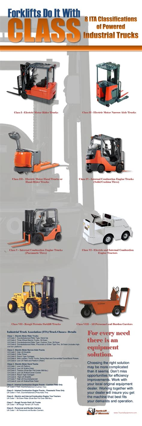 Electric Motor Class by Forklift Ita Equipment Classifications