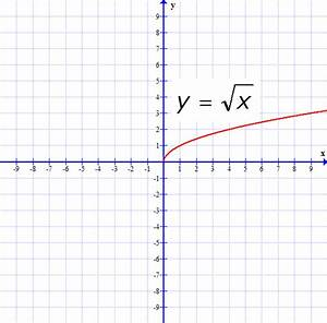 Square Root Function Graph | www.imgkid.com - The Image ...