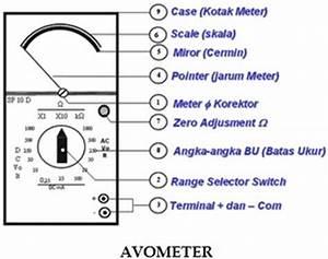 Multimeter Atau Avo Meter